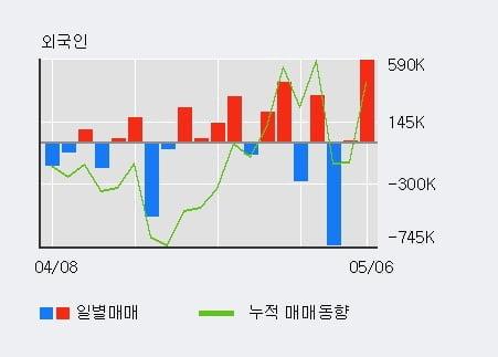 'BNK금융지주' 52주 신고가 경신, 단기·중기 이평선 정배열로 상승세
