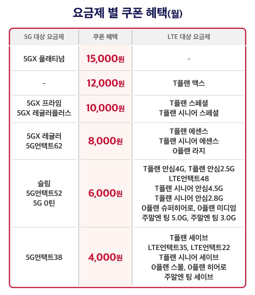 """SKT """"티다이렉트샵에서 휴대폰 구매시 최대 18만원 제휴혜택"""""""