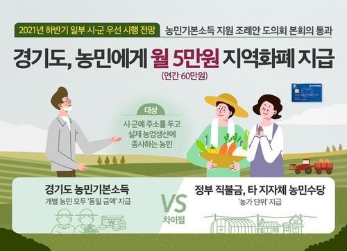 이천시, 농민기본소득 사업 참여…조례안 입법예고