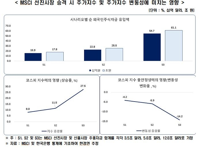 """한경연 """"MSCI 선진시장 편입시 한국 주가 최대 27.5% 상승"""""""