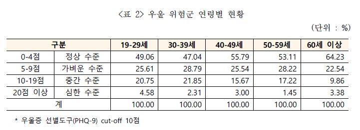 """""""19∼29세 청년 4명 중 1명꼴로 위험한 수준의 우울 경험"""""""
