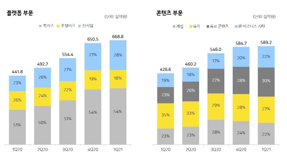 카카오 1분기 역대 최고 실적…모빌리티·페이 등 신사업 급성장(종합2보)