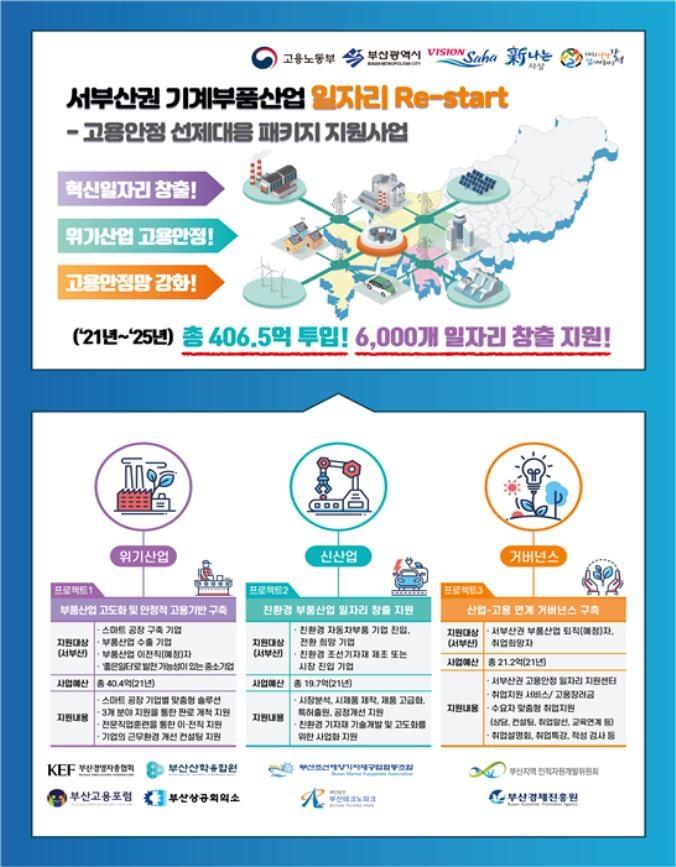서부산권 기계부품산업에 407억원 투입…경쟁력·일자리↑