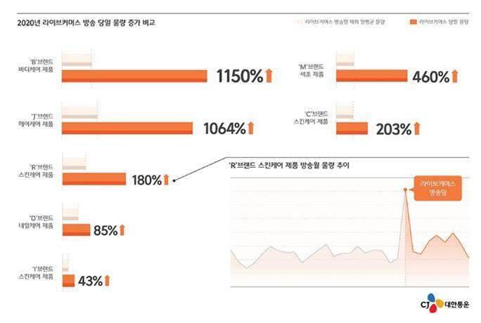 '라방' 틀자 판매 '쑥'…택배물량 최대 1천150% 급증