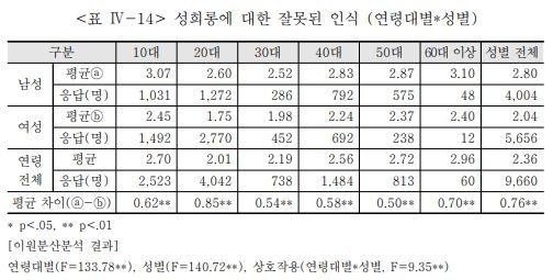 """""""성희롱·성평등 남녀 인식 차, 20대에서 가장 커"""""""