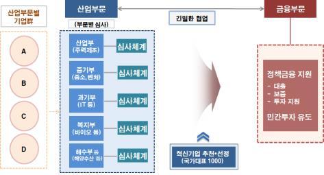'국가대표 혁신기업' 321개 추가 선정…대출·보증한도 확대