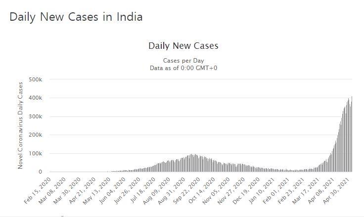 인도 신규 확진 41만명…세계 최다 기록 다시 갈아치워