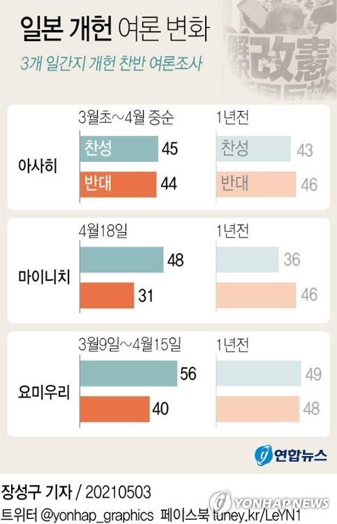日 '국민투표법' 개정 잰걸음…개헌 논의 본격화 가능성