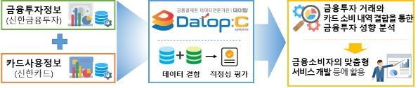 """금융결제원 """"금융투자·카드사용 내역으로 첫 데이터 결합"""""""