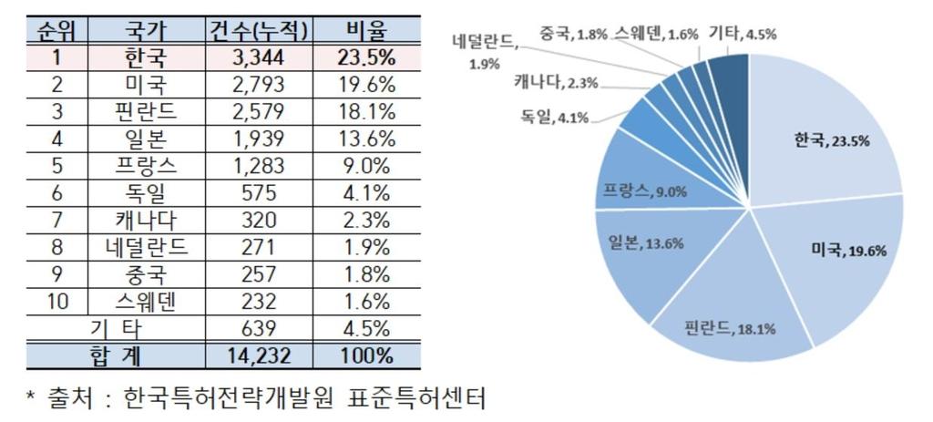 한국, 3대 국제표준화기구에 선언한 표준특허 세계 최다