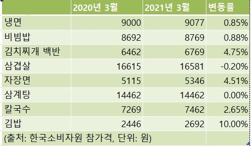 1년새 주요 외식비 8개 중 6개 올라…즉석밥 3개월 연속↑