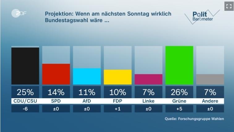 독일 녹색당 선두 굳혀…메르켈 후계 40세 여성총리가 이을까