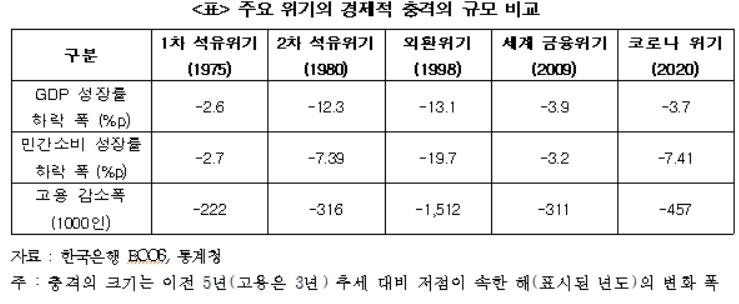 """""""코로나, 외환위기 다음으로 소비·고용에 큰 충격"""""""