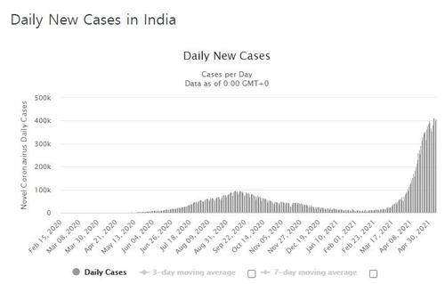 인도 4일째 신규확진 40만명대 '폭증'…뉴델리 봉쇄 1주 연장(종합)