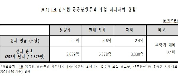"""LH 임직원 1천379명, 공공주택 매입해 수억씩 벌어"""