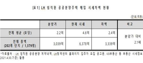 """""""LH 임직원 1천379명, 공공주택 매입해 수억씩 벌어""""(종합)"""