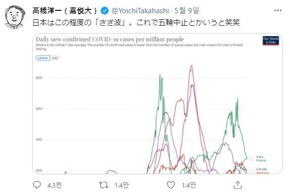 일본 코로나 신규 확진 4천900명대…월요일 기준 최다