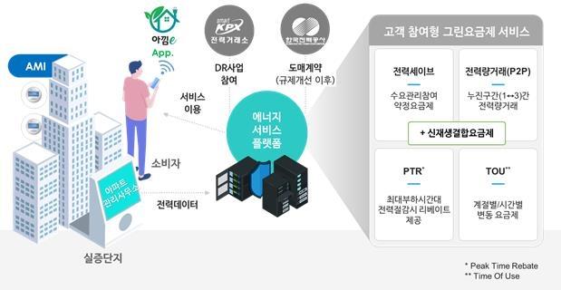 """""""전력 활동 참여하면 요금 절감""""…SKT, 광주시와 '그린요금제'"""