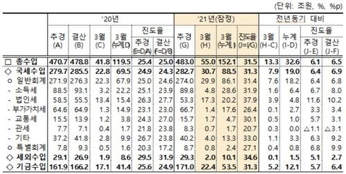 1분기 국세수입 19조 더 걷혔지만 관리재정수지 49조 적자(종합)