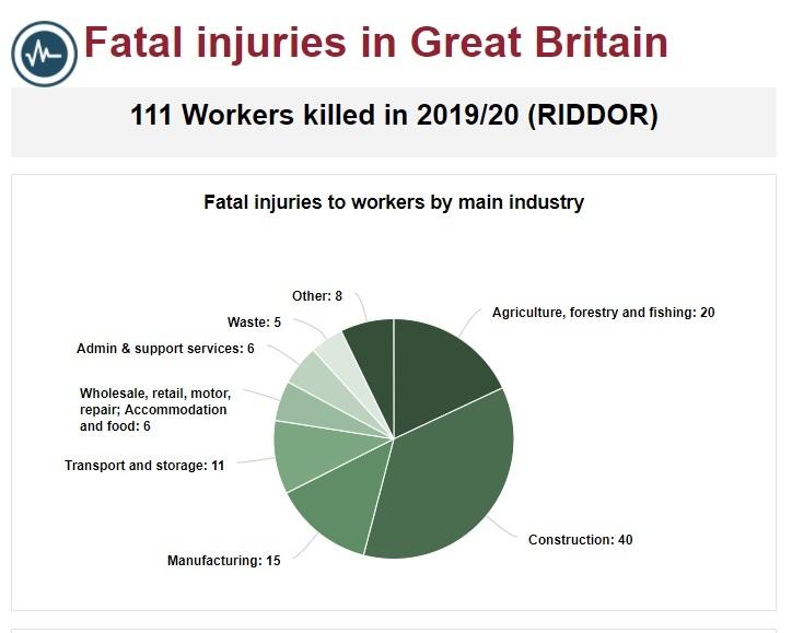 [팩트체크] 국내 산업재해 사고 사망자 주요 선진국보다 많다?