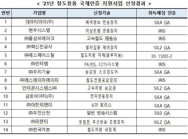 """철도기술 국제인증 취득지원사업 14건 선정…""""해외 진출 지원"""""""