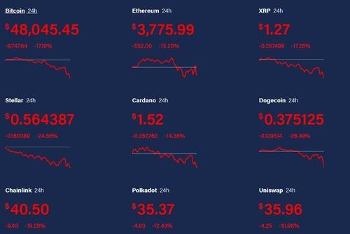 머스크, '비트코인 결제중단' 폭탄선언…가상화폐 급락(종합3보)