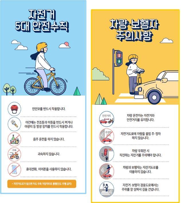 """자전거 교통사고 사망자 5월에 최다…""""교통법규 준수해야"""""""