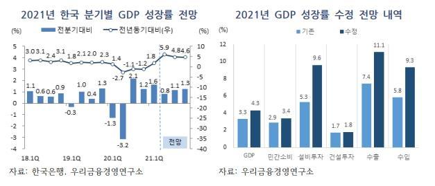 우리금융경영硏, 경제성장률 전망치 3.3%→ 4.3% 상향조정