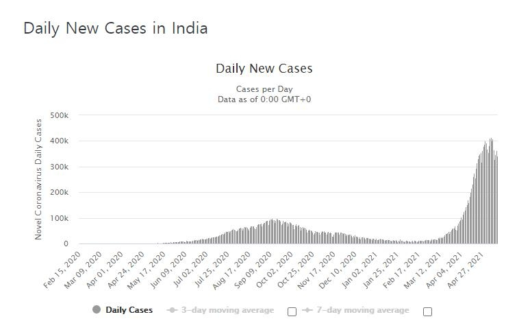 '백신 부족' 인도, AZ 접종 간격 2배로 늘려…12∼16주로