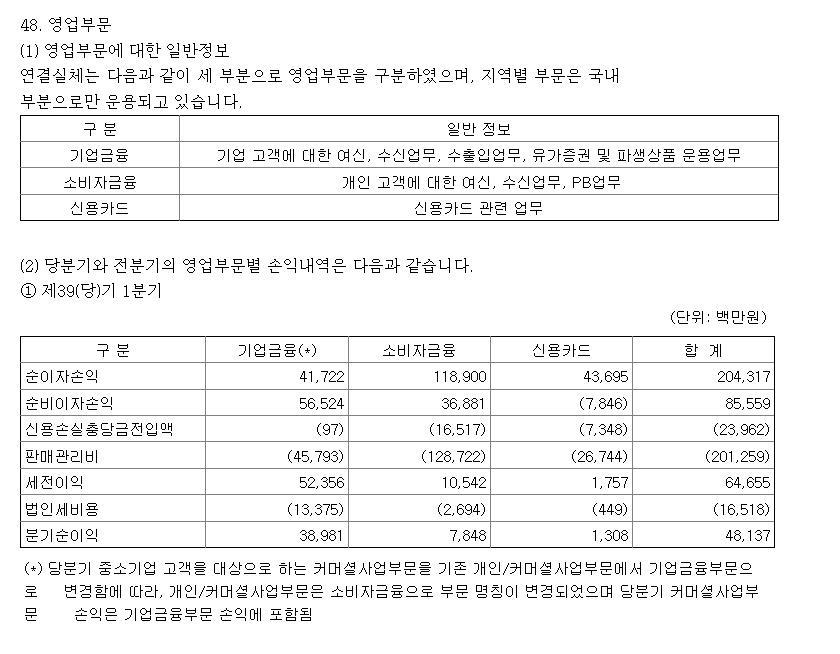 한국씨티은행 1분기 순익 482억원…전년보다 19.4%↓(종합)