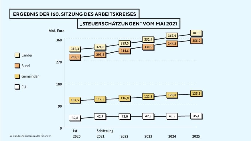 코로나19 후유증…독일 2023년까지 세수펑크 예상