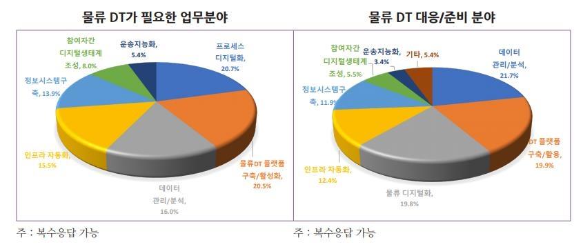 """물류 담당자 60% """"디지털전환 필요성 공감""""…12%만 """"적극 대응"""""""