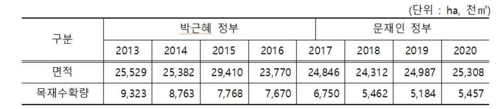 """산림청 """"벌채, 탈원전 정책과 무관한 산림경영 일환"""""""