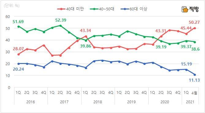 """""""서울 집합건물 증여자·수증자 연령대 낮아져"""""""