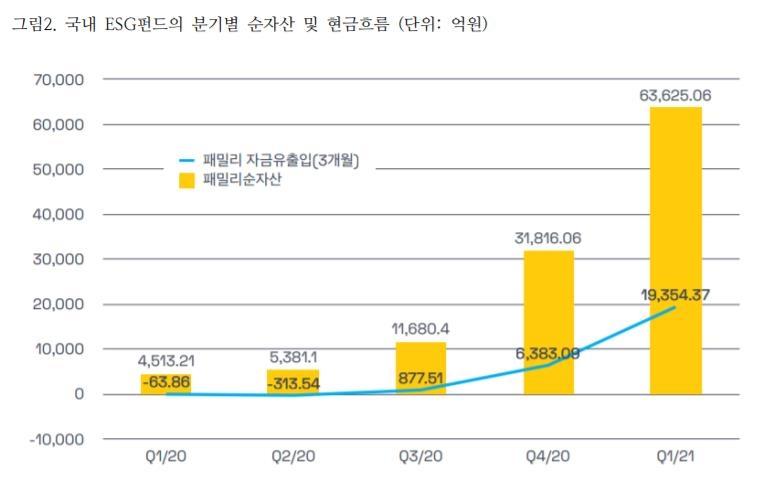 """서스틴베스트 """"1분기 ESG펀드 수익률, 코스피200 초과"""""""