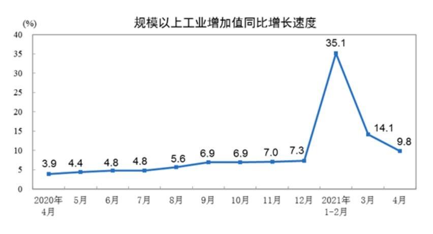 중국 4월 산업생산 9.8% 소매판매 17.7% 증가…3월보다 둔화
