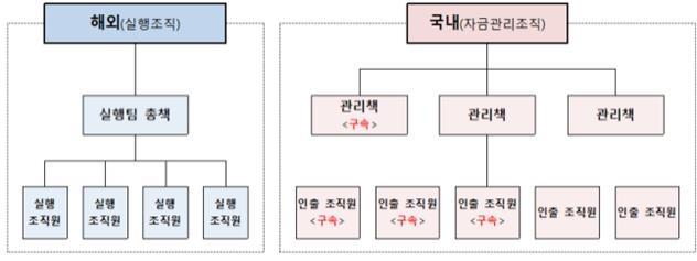 한국서 함께 살자는 외국인 애인…알고 보니 사기 조직