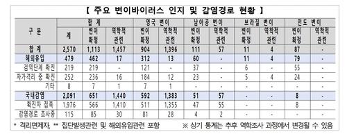 """인천공항 검역소 관련 15명 '인도변이' 감염…""""2차 전파도 발생"""""""
