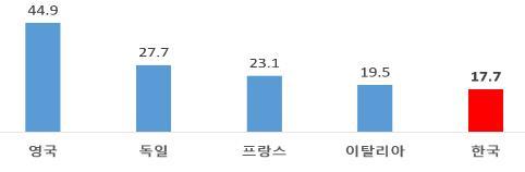 """""""한국, 국부 대비 대기업 자산 비중 17.7%…주요국보다 낮아"""""""