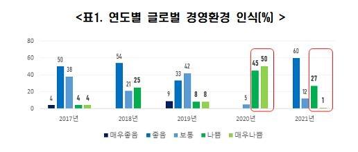 "OECD 자문 경제단체들 ""경기회복에도 노동시장 내년까지 안좋아"""