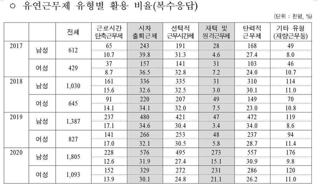 """""""코로나19 속 '18세 미만 자녀 둔 엄마' 고용타격 커"""""""