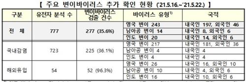 주요 변이 감염자 277명↑ 총 1천390명…지역서 '인도변이' 확인(종합)