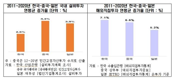 """""""한국, 중·일보다 국내설비투자 증가 부진…해외투자는 활발"""""""