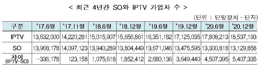 하반기 유료방송 가입자 과반 IPTV…케이블TV보다 541만명 많아
