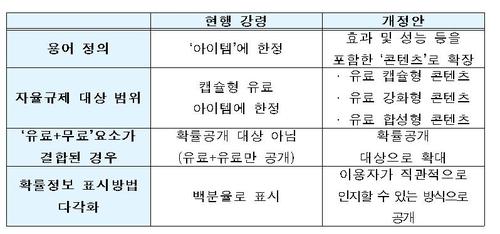 """한국게임산업협회 """"강화·합성형 아이템도 확률정보 공개해야""""(종합)"""