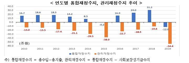 """한경연 """"2019년 재정악화로 미래세대 순조세부담 대폭 증가"""""""