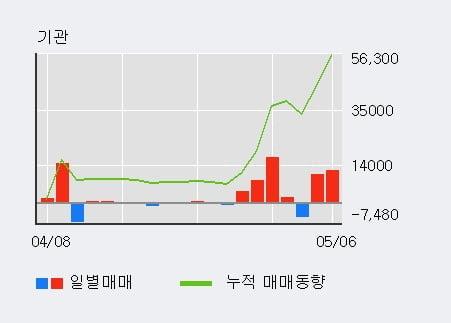 '휴스틸' 52주 신고가 경신, 단기·중기 이평선 정배열로 상승세