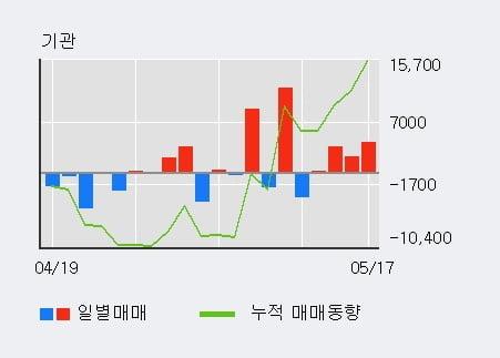 'S-Oil우' 52주 신고가 경신, 외국인 3일 연속 순매수(1.6만주)