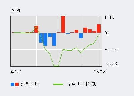 '금강공업' 52주 신고가 경신, 기관 3일 연속 순매수(6.4만주)