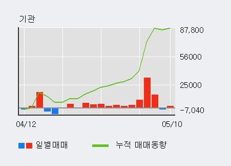 '신세계푸드' 52주 신고가 경신, 기관 10일 연속 순매수(7.7만주)